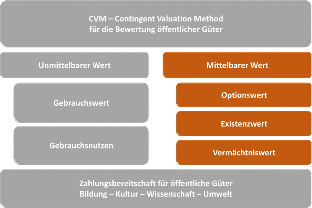 CVM-Contingent-Valuation-Method-04-mittelbar